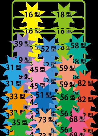 ウイルスの15種類