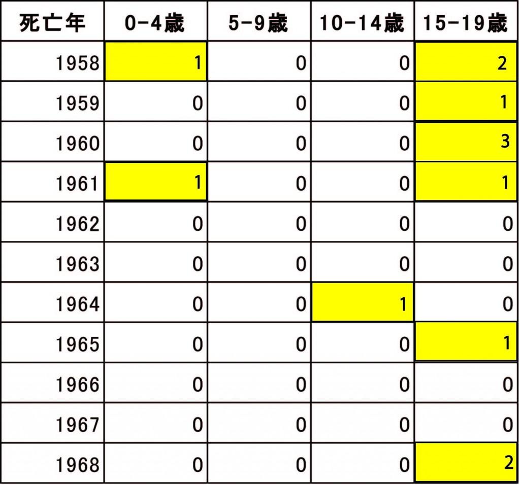 表ー未成年の死者数jpg